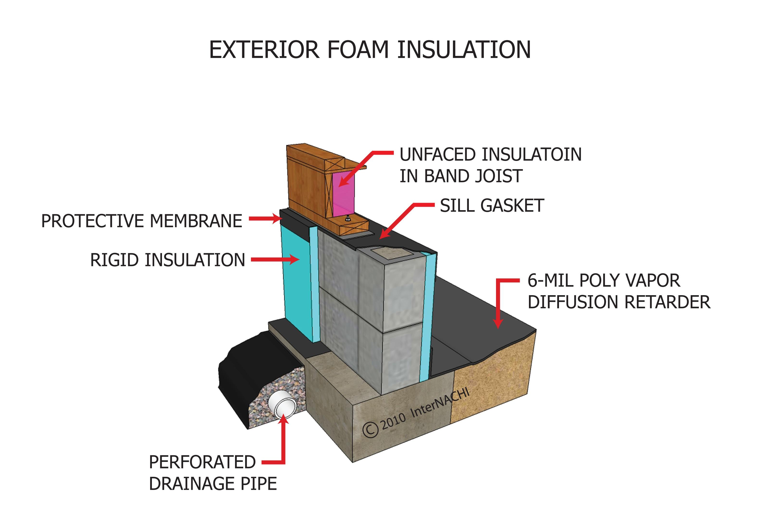 Exterior foam insulation.