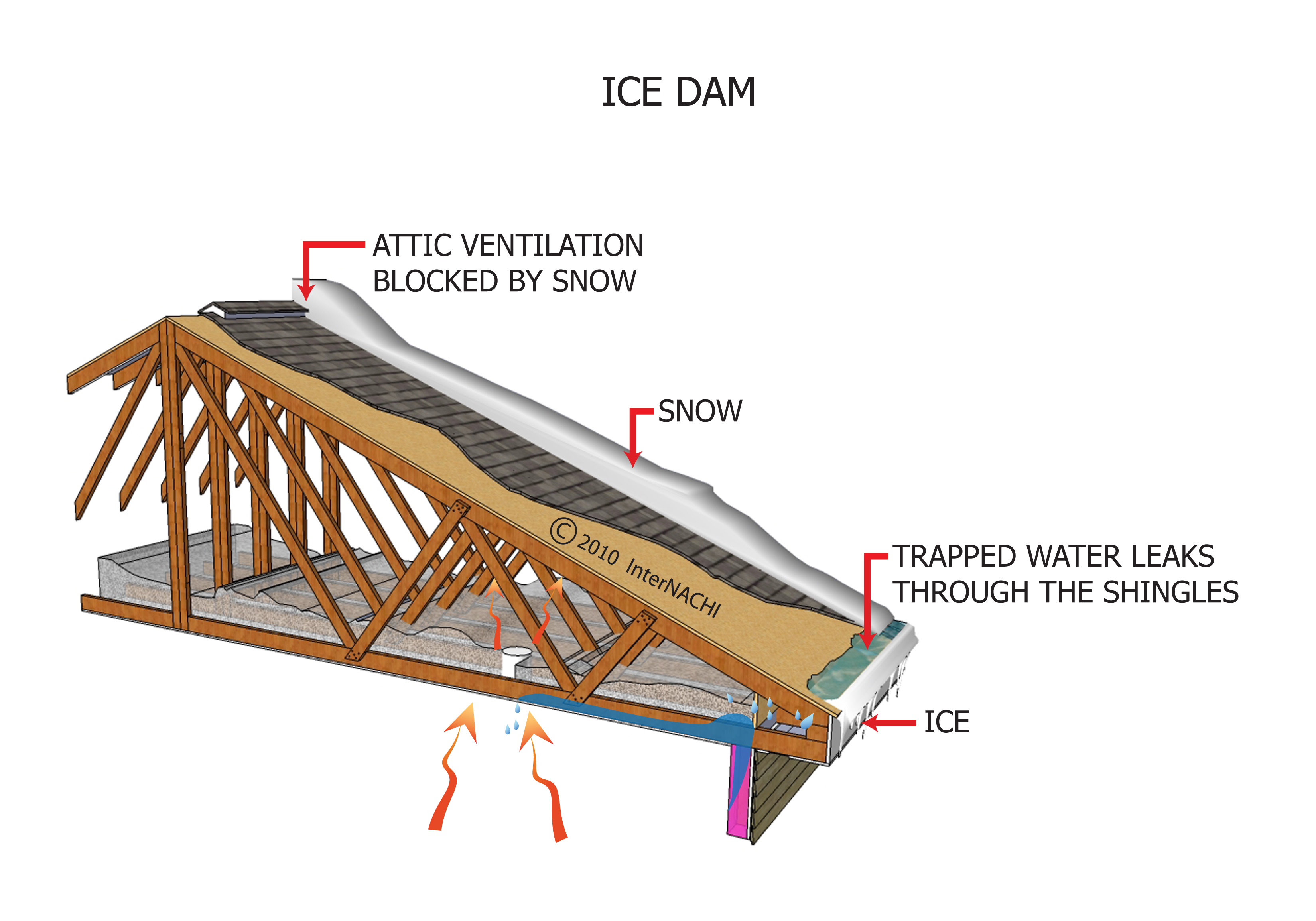 Ice dam.
