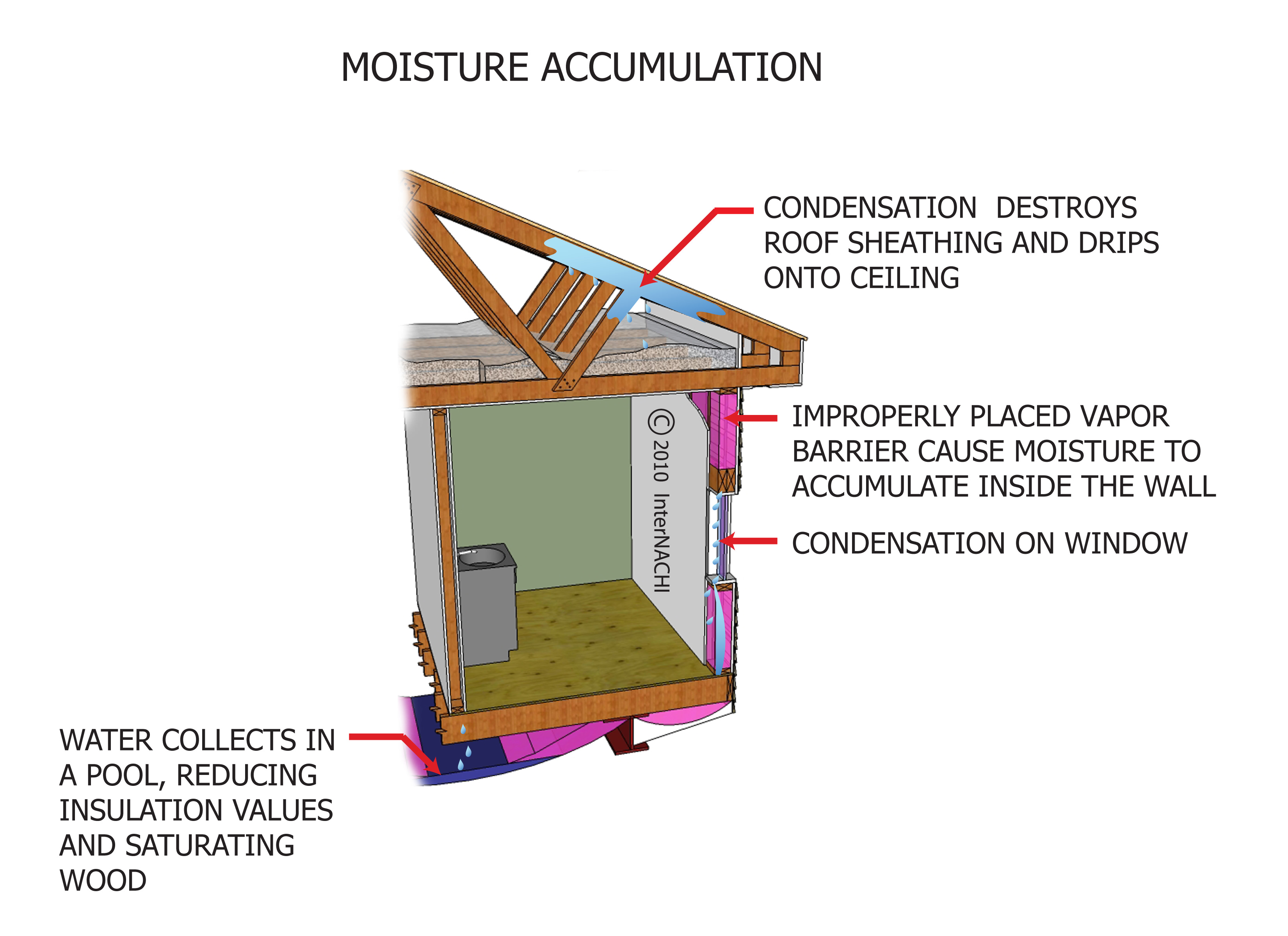 Moisture accumulation.