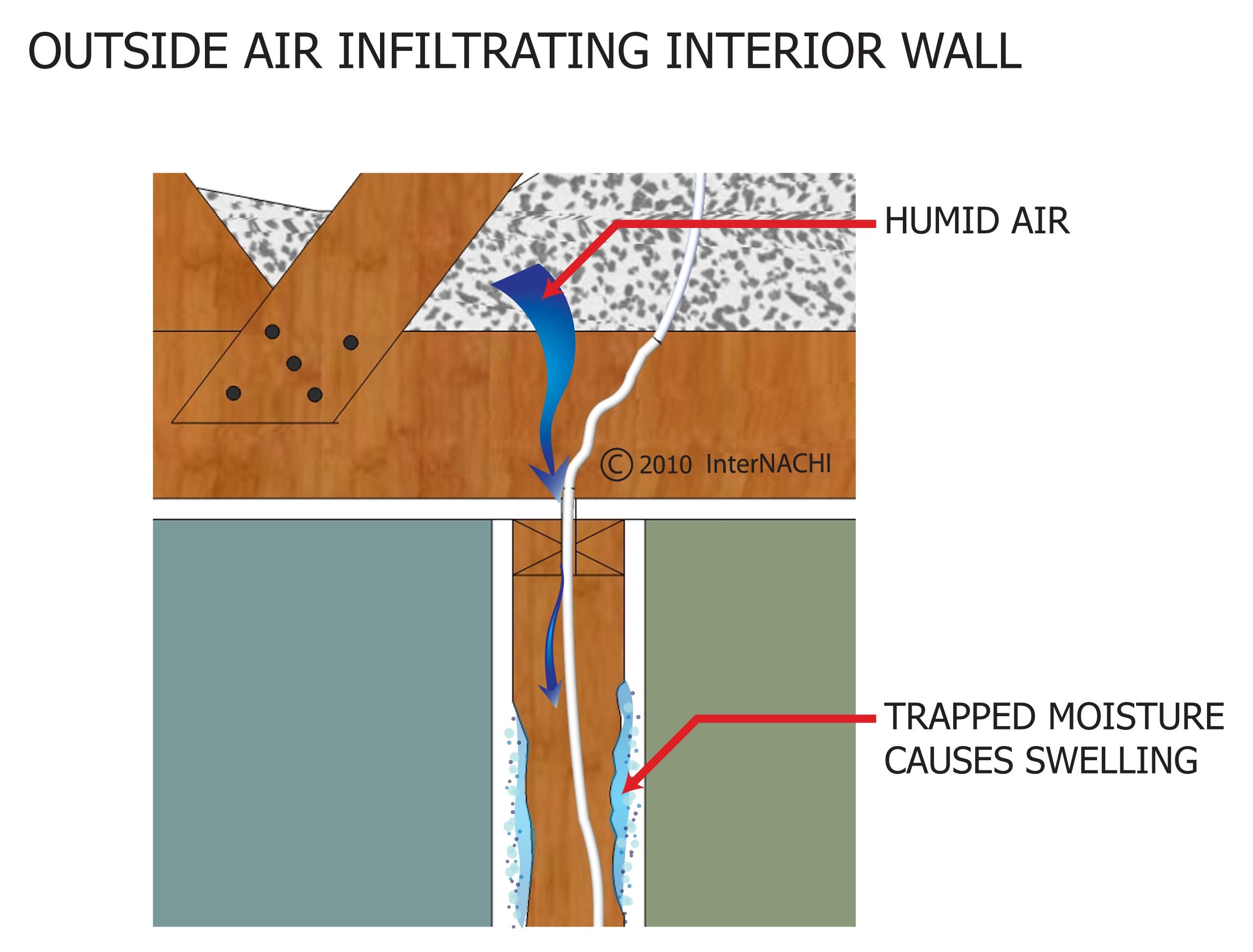Outside air infiltrating interior wall.