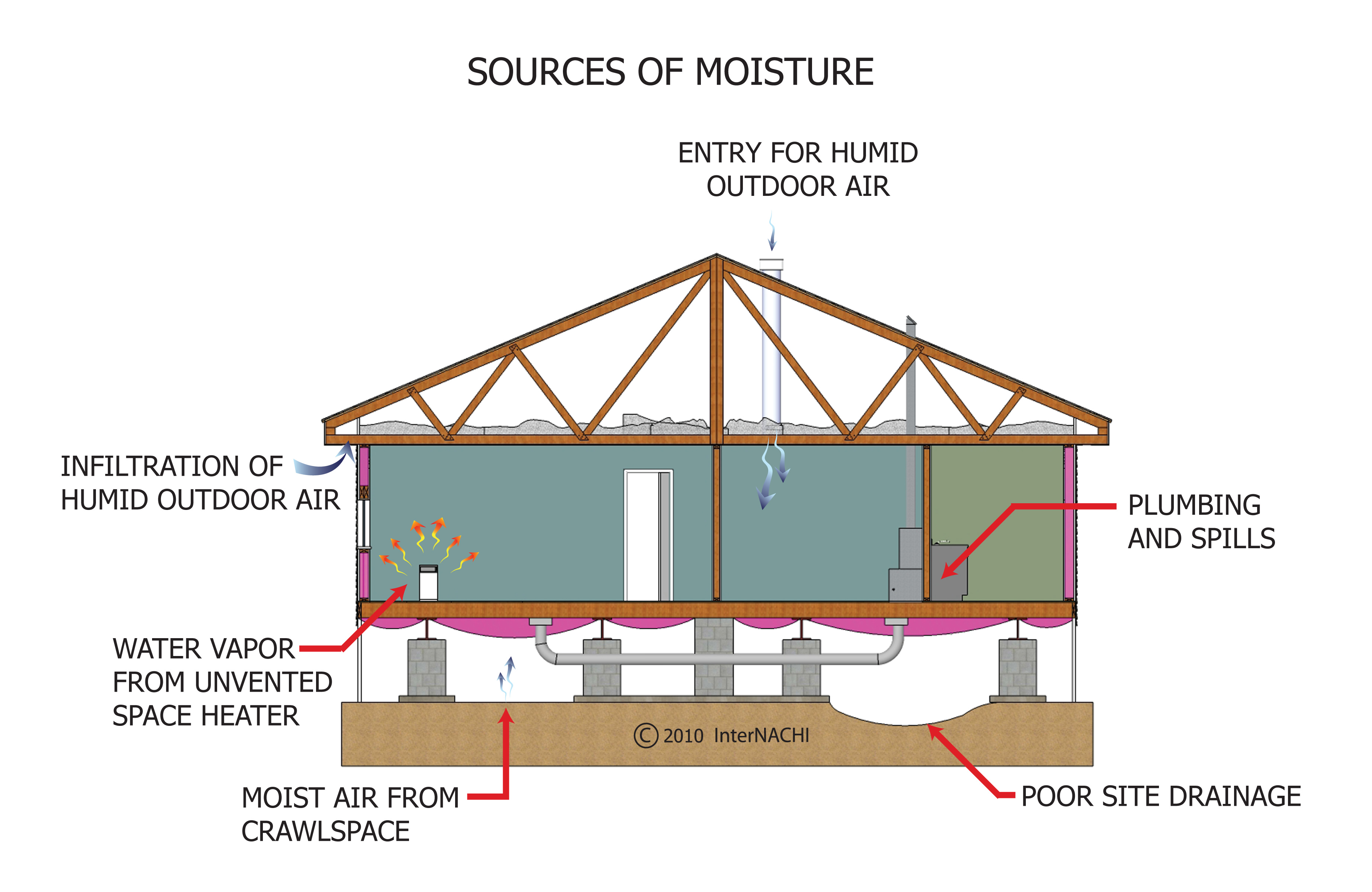 Sources of moisture.
