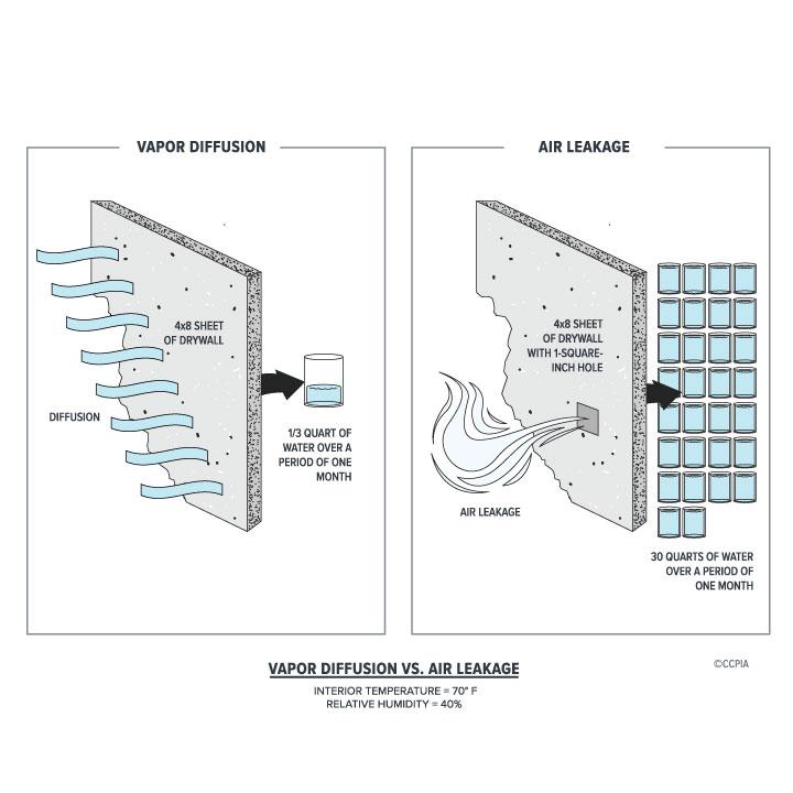 Vapor Diffusion vs. Air Leakage