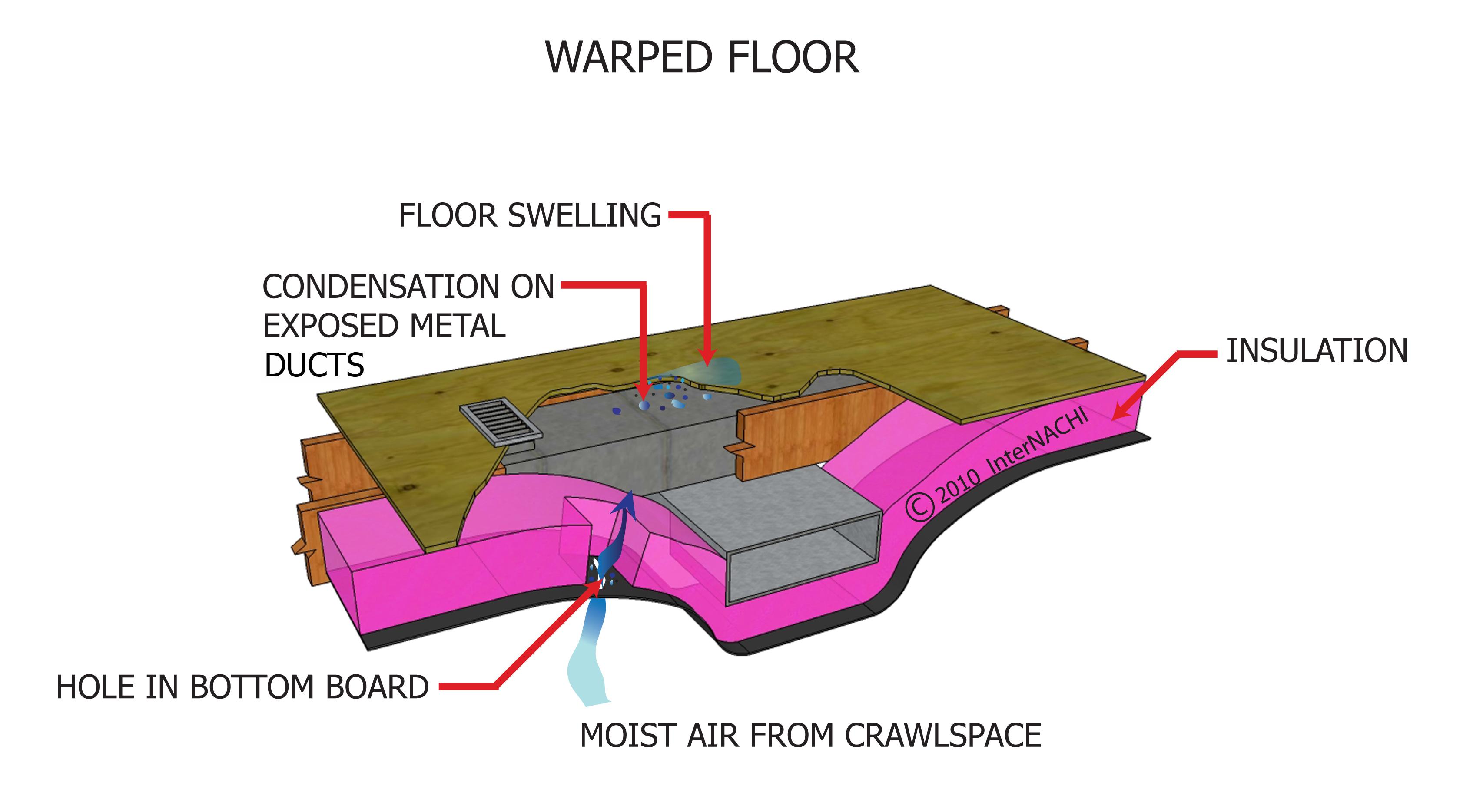 Warped floor.
