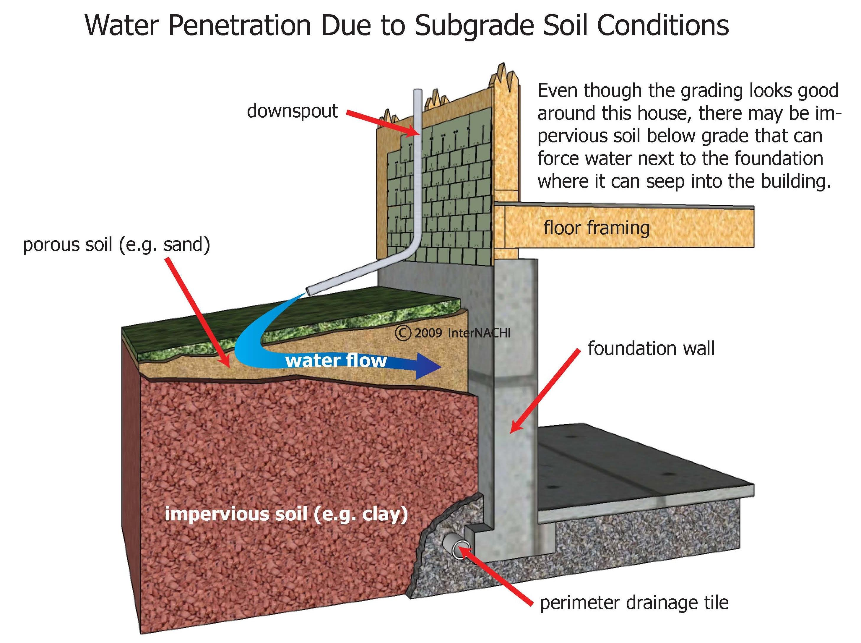 Water penetration.
