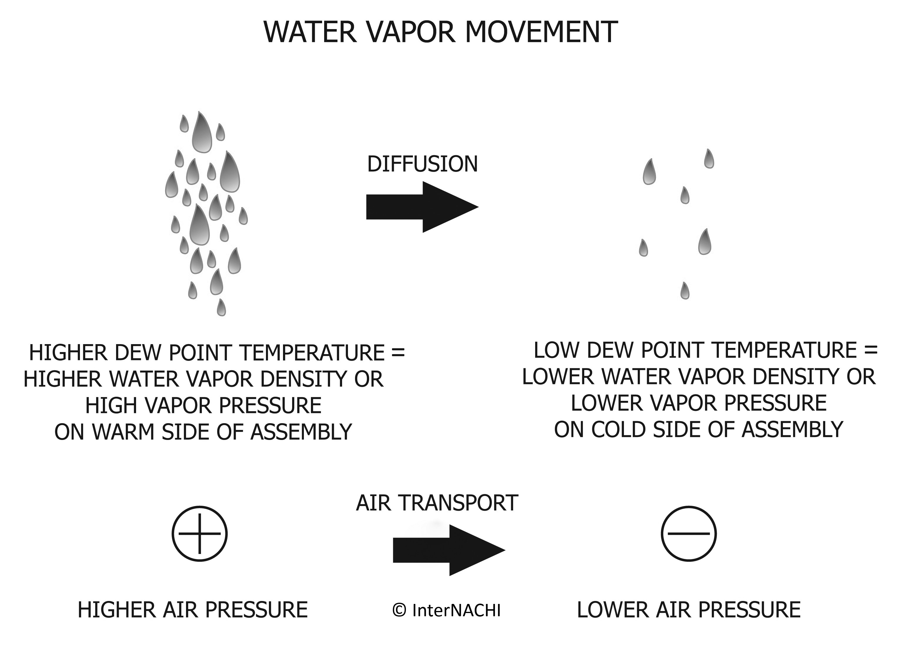 Water vapor movement.
