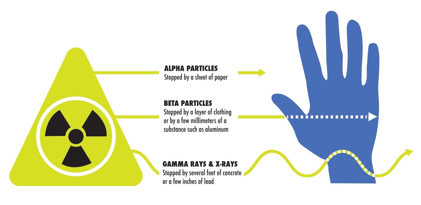 Alpha particles.