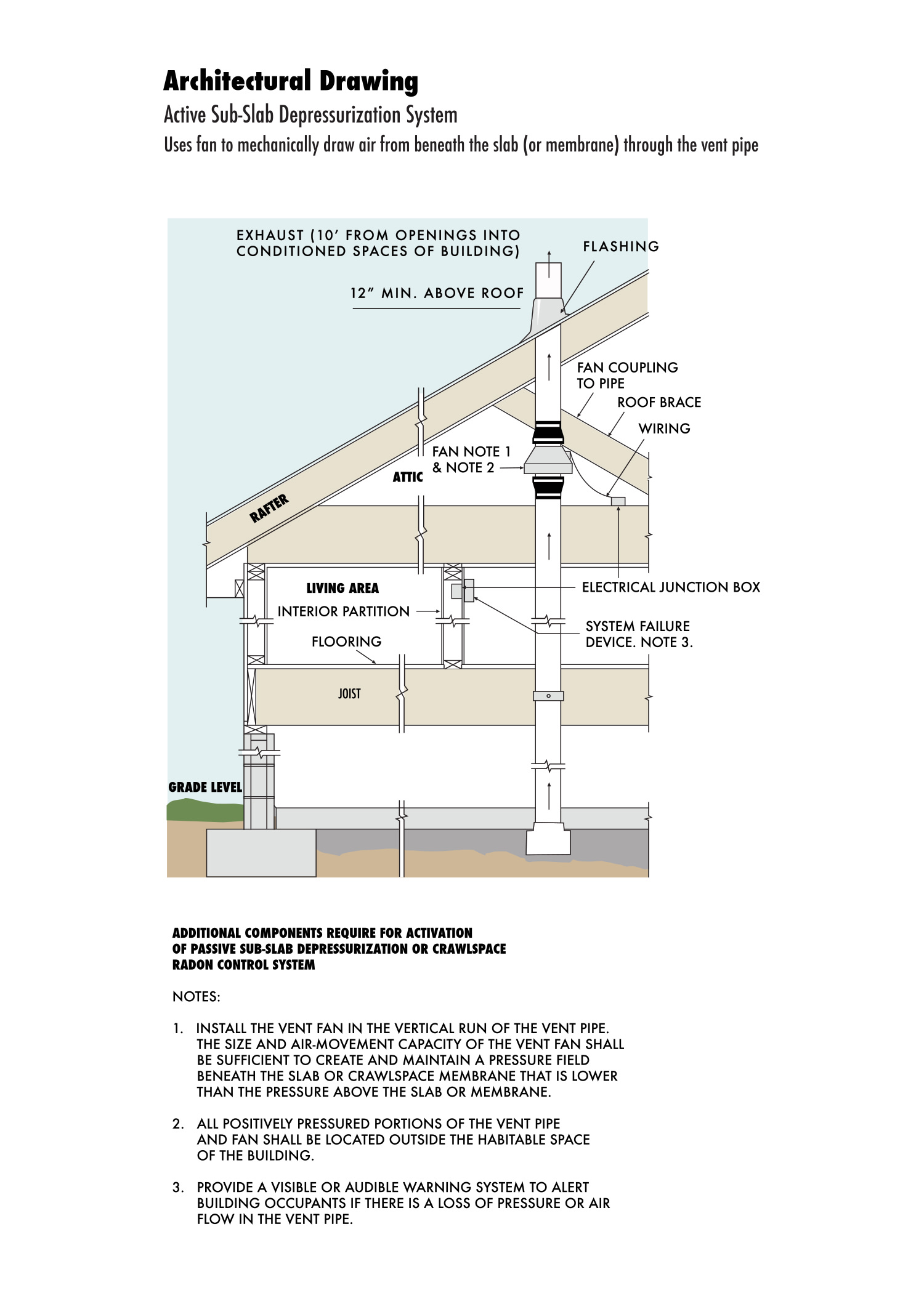 Architectural drawing of active radon system.