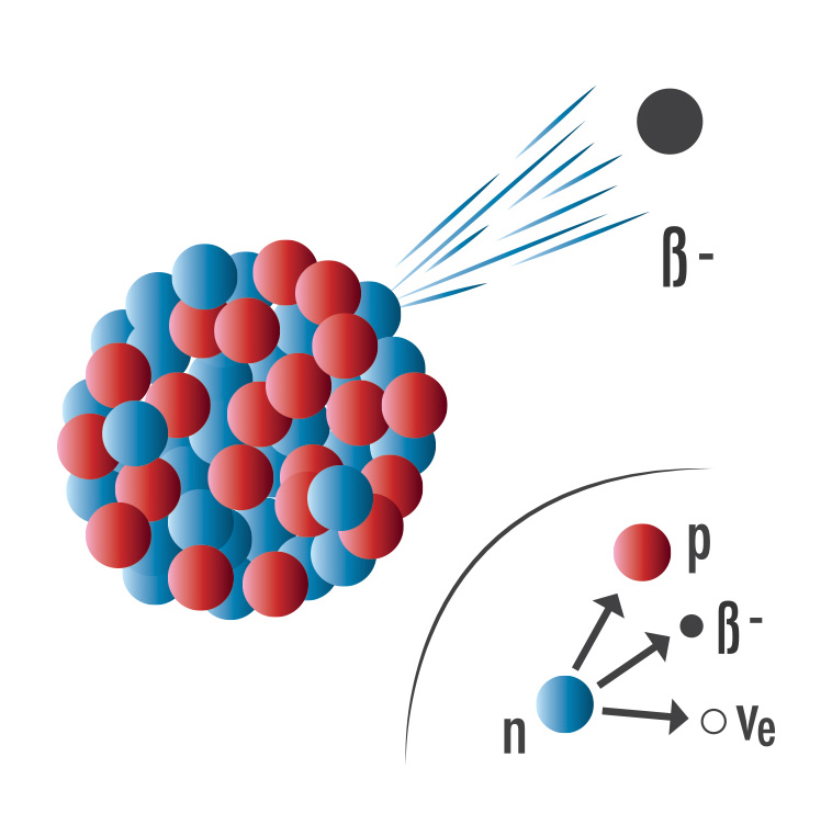 Beta particles.