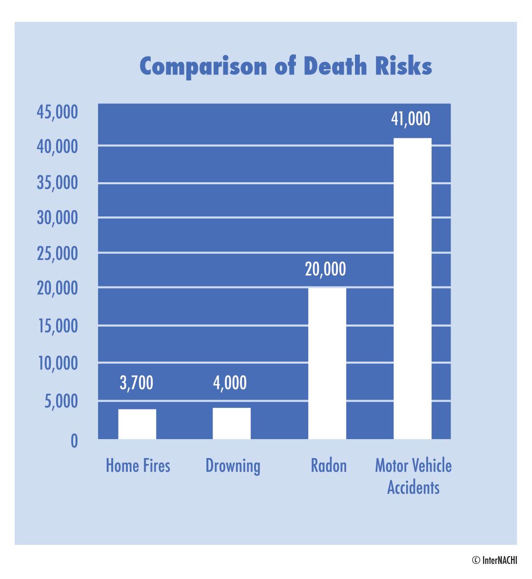 Comparison of death risks chart.
