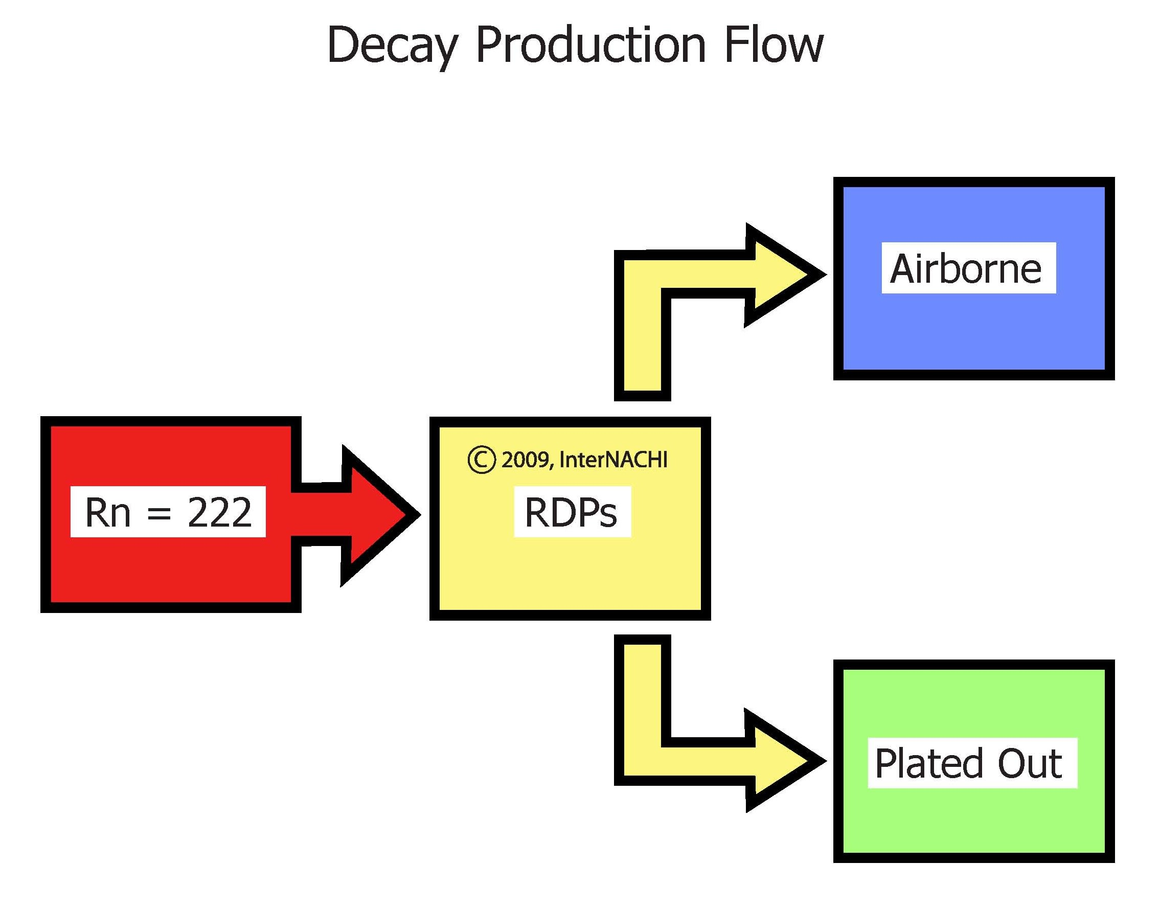 Decay Production Flow