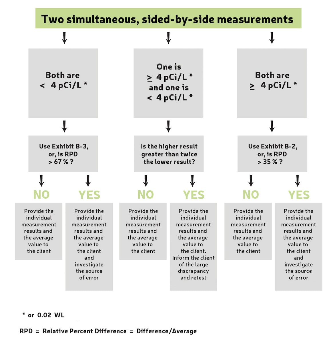 This is a recommended testing strategy for deciding on a retest when measurements vary significantly.