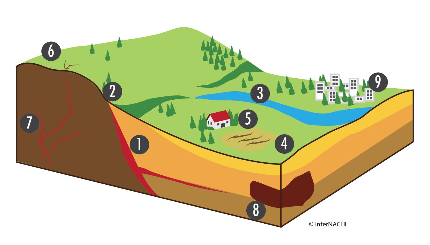Evaluating radon potential.