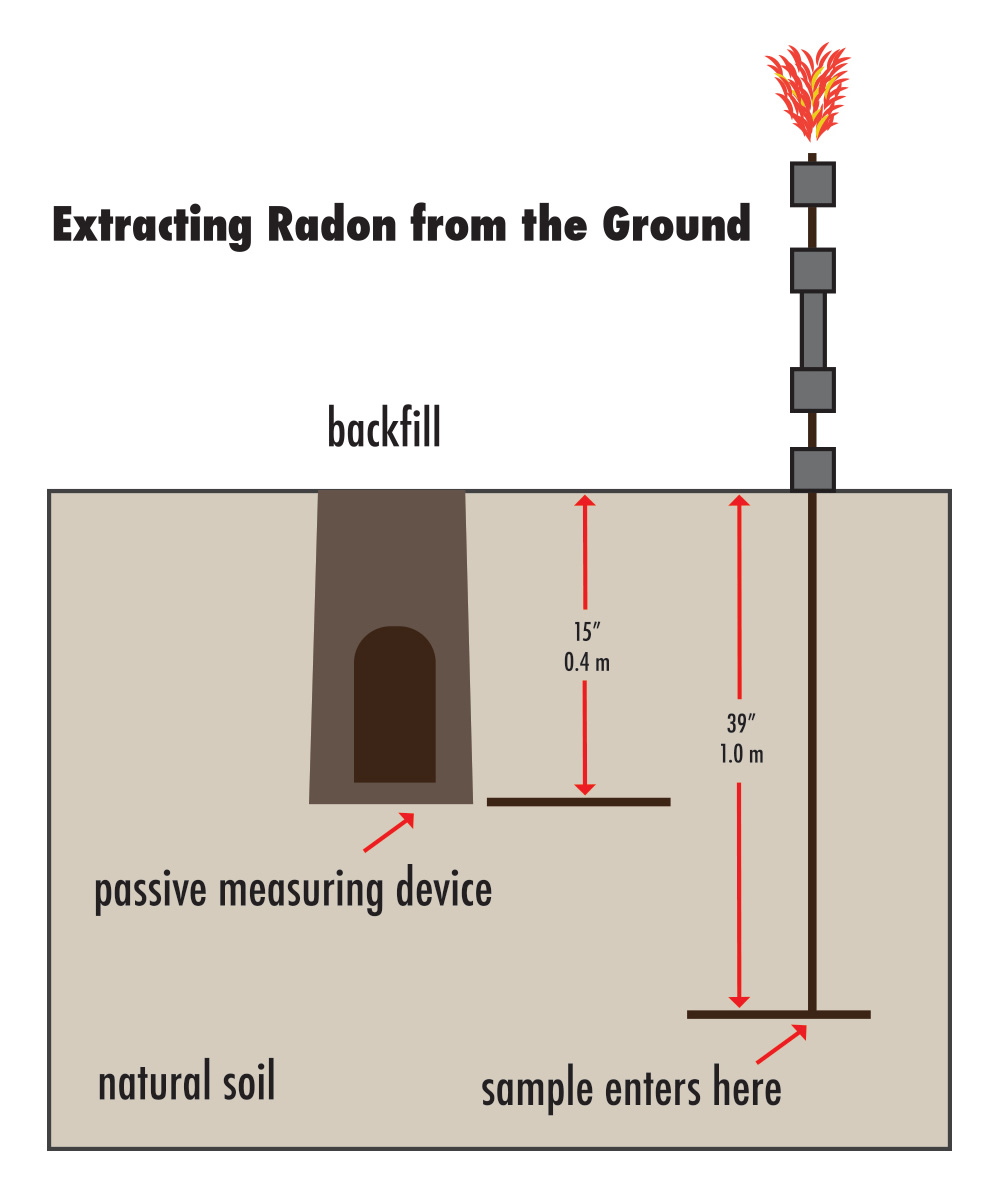 Extracting radon from the ground.