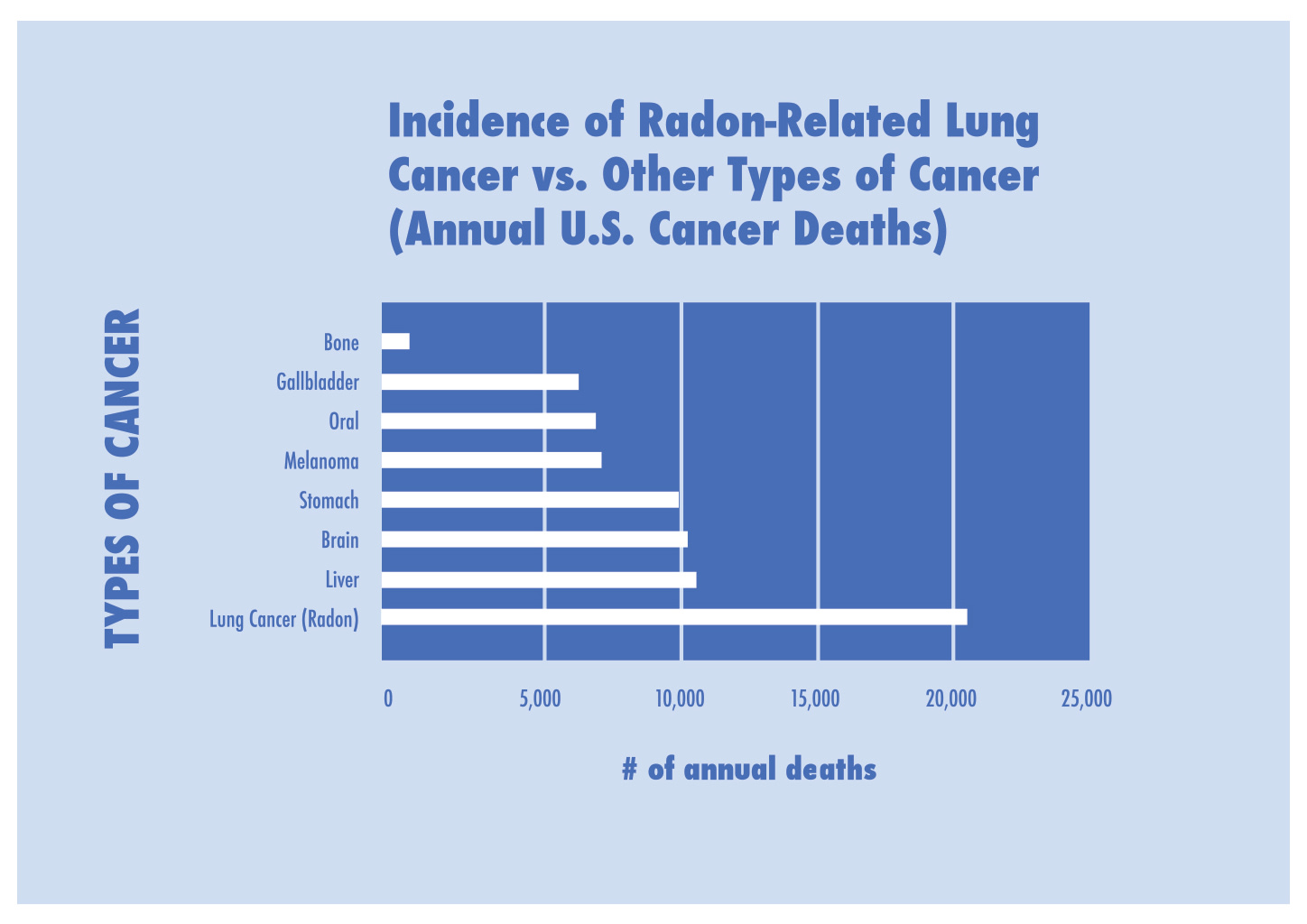 Incidence of radon-related lung cancer.