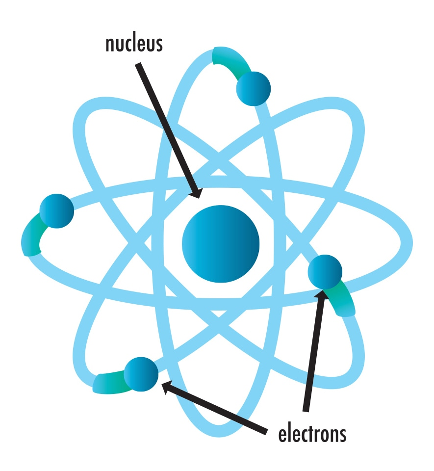 Nucleus and electrons.