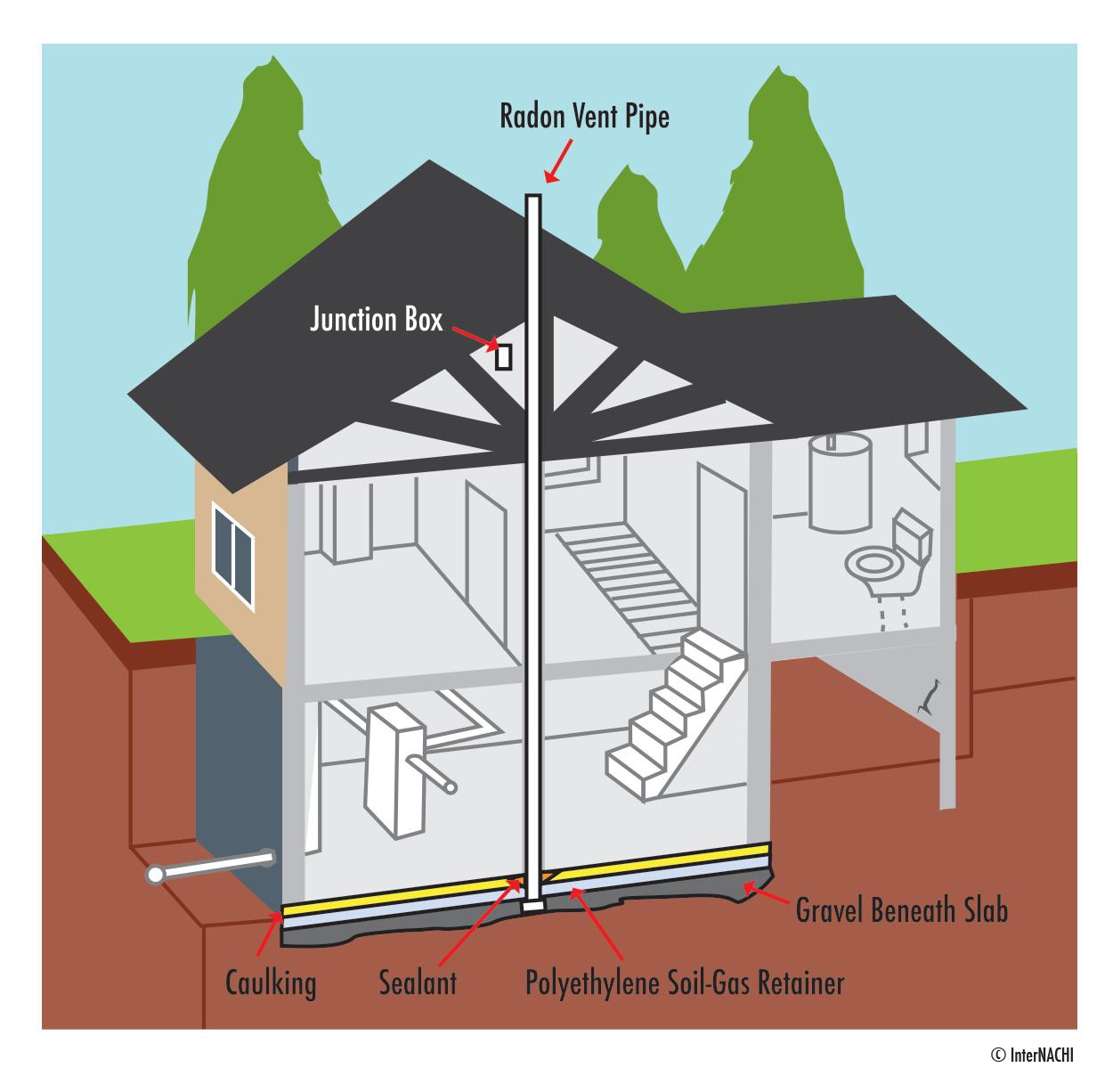 Passive radon system.
