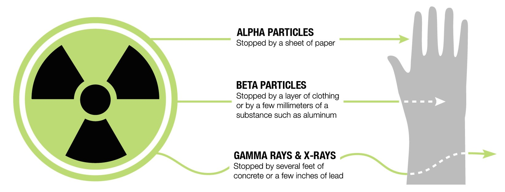 There are three main kinds of ionizing radiation: alpha particles; beta particles; and gamma rays.