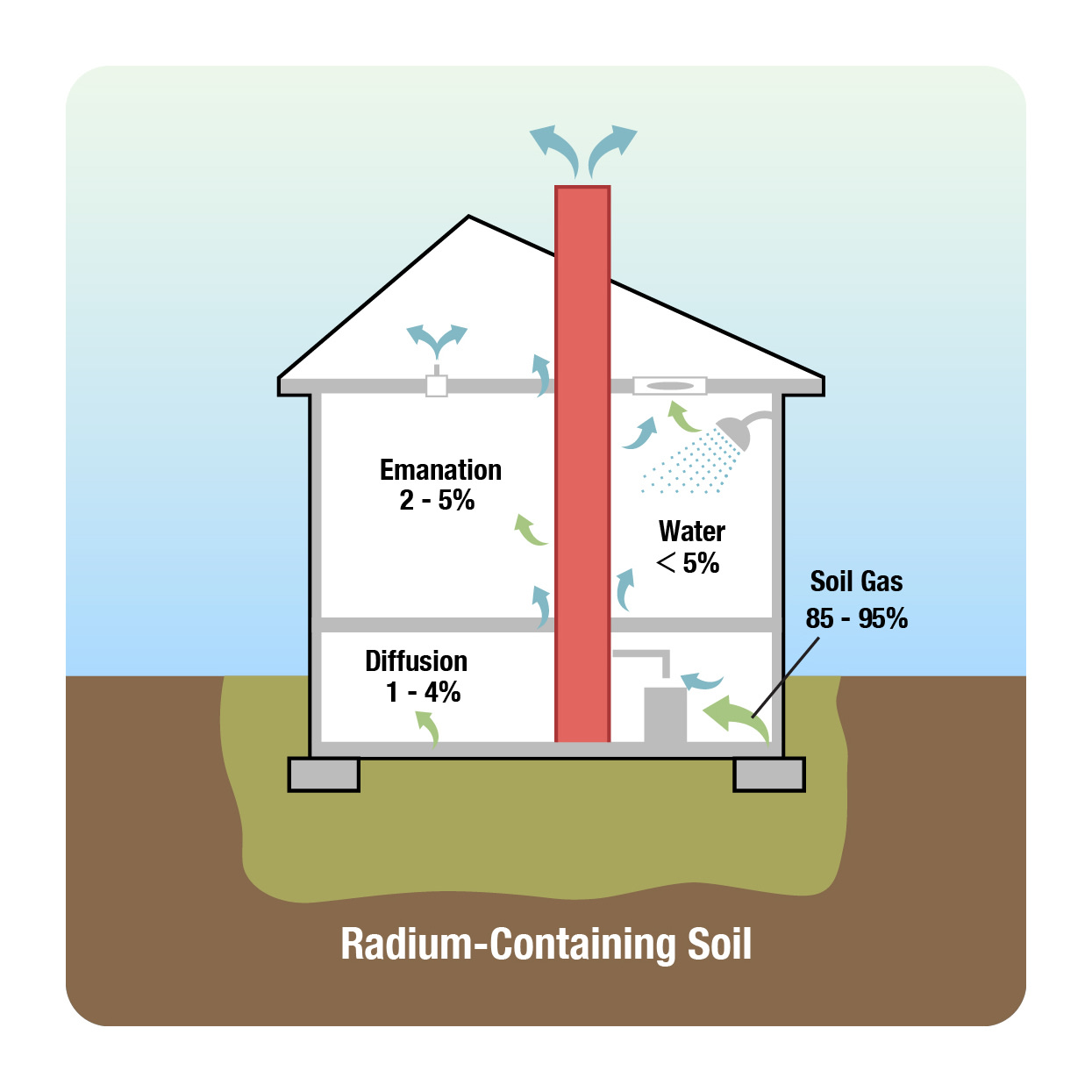 The illustration shows the sources of radon that can accumulate in a home.