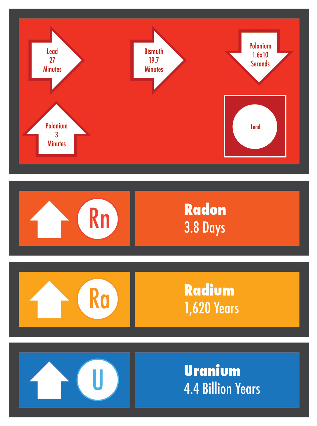 Radon decay products.