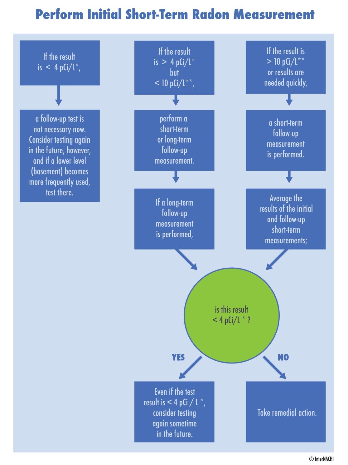 Radon decision chart.
