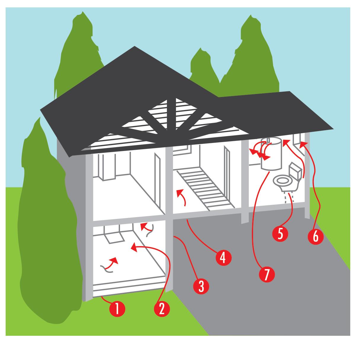 Radon entry into a home.