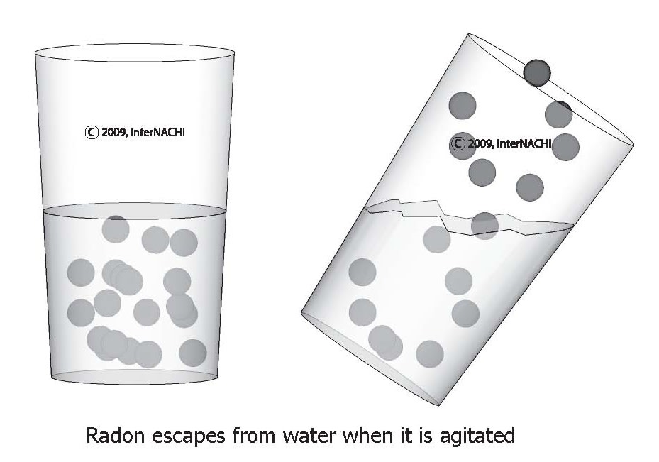 Radon escapes from water when it is agitated.