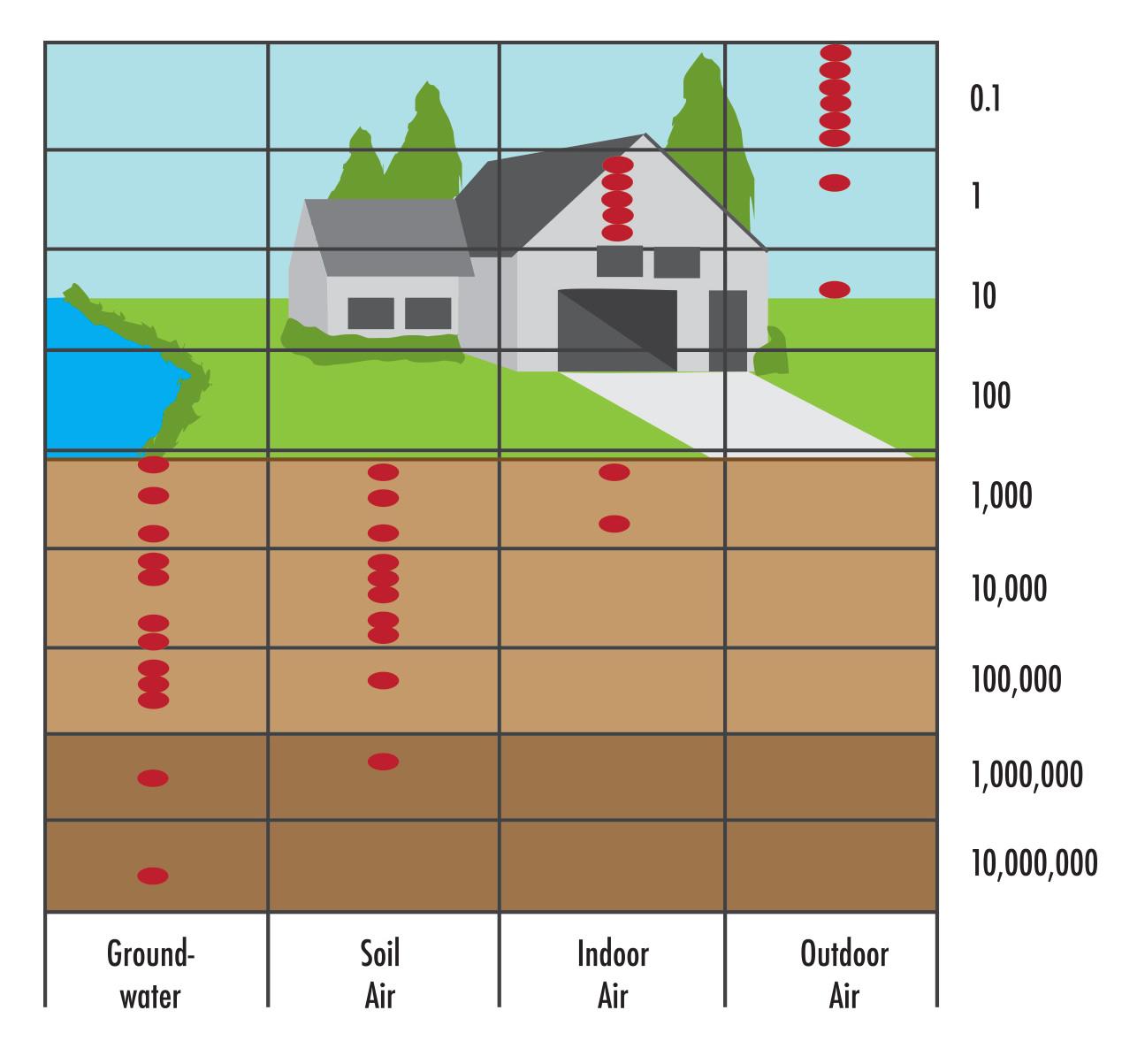 Radon in picocuries per liter.