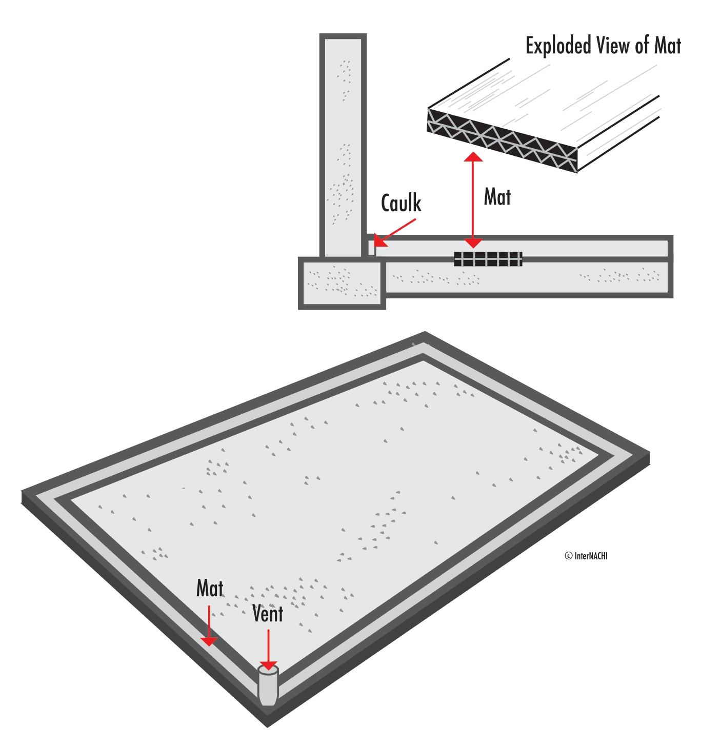 Radon mat alternative.