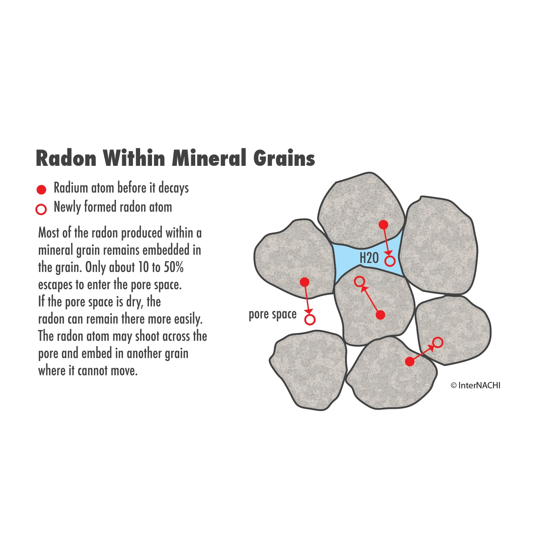 Radon-Mineral-Grains
