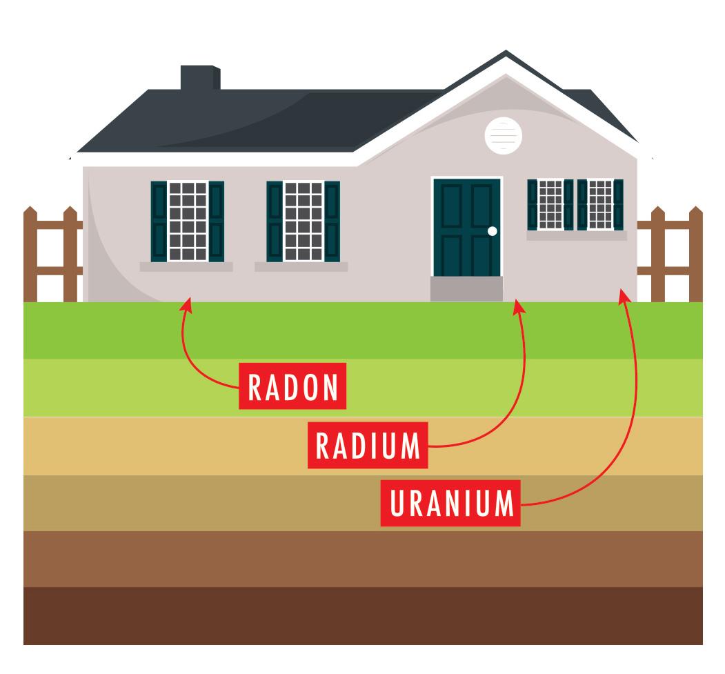 Radon, radium, uranium.