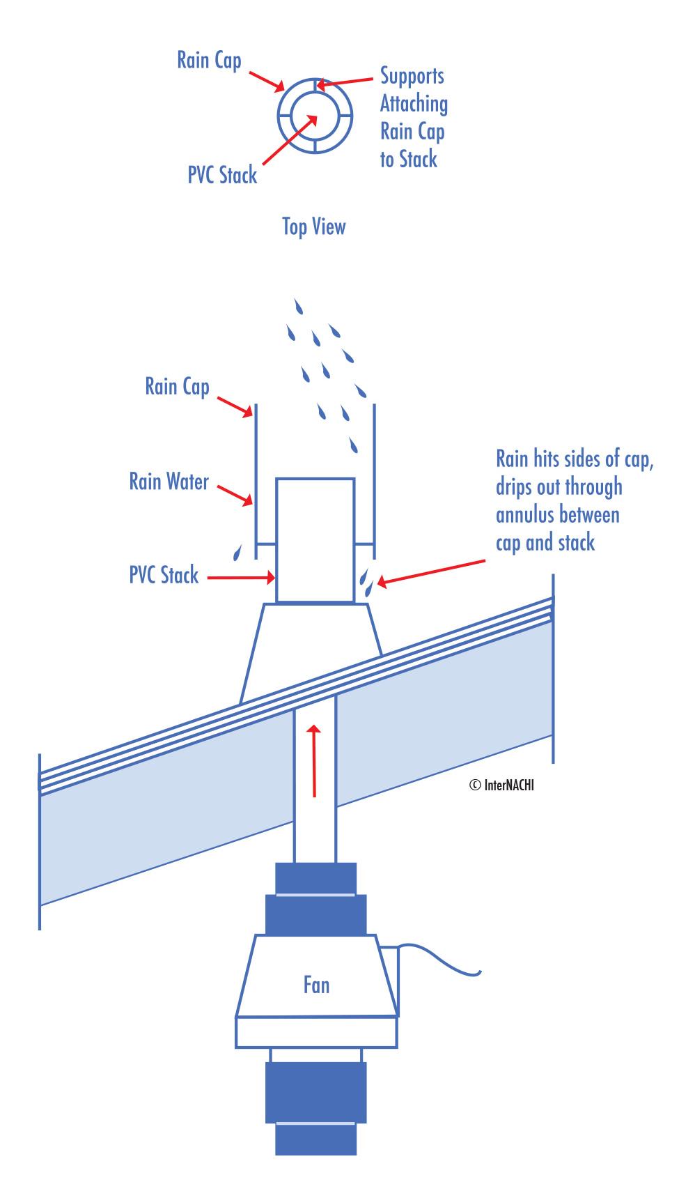 Radon System Rain Cap