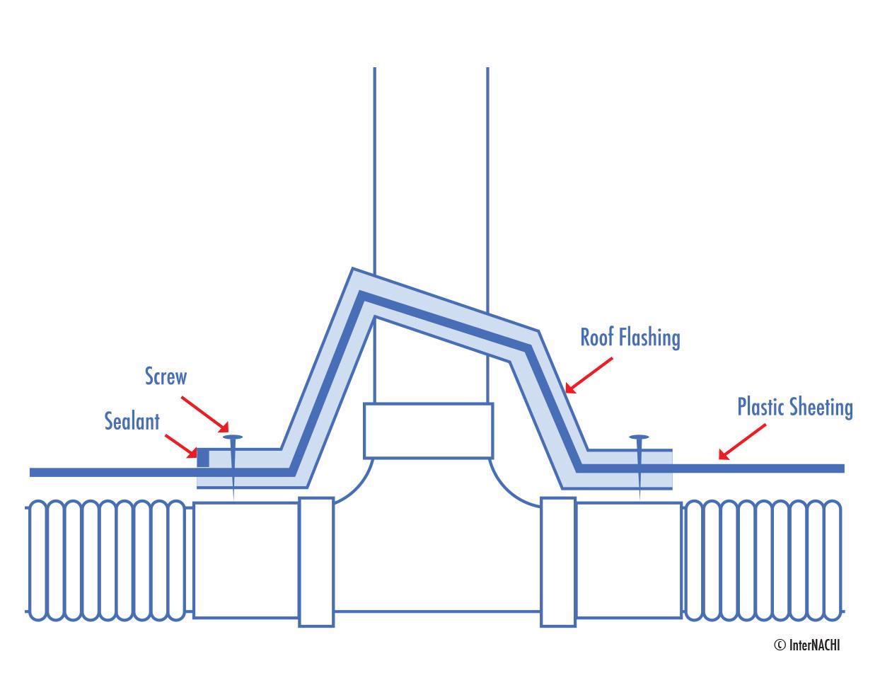 Sealing radon pipe through plastic sheeting.