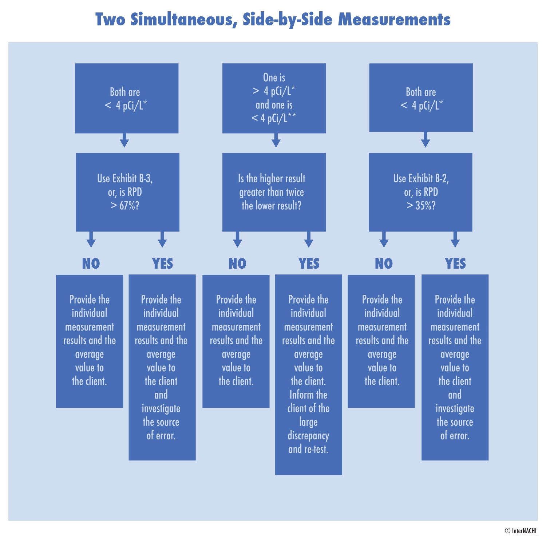 Simultaneous radon testing chart.