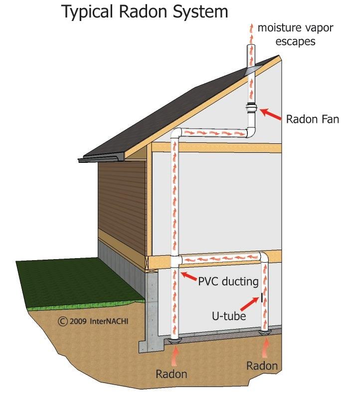 Typical radon system.