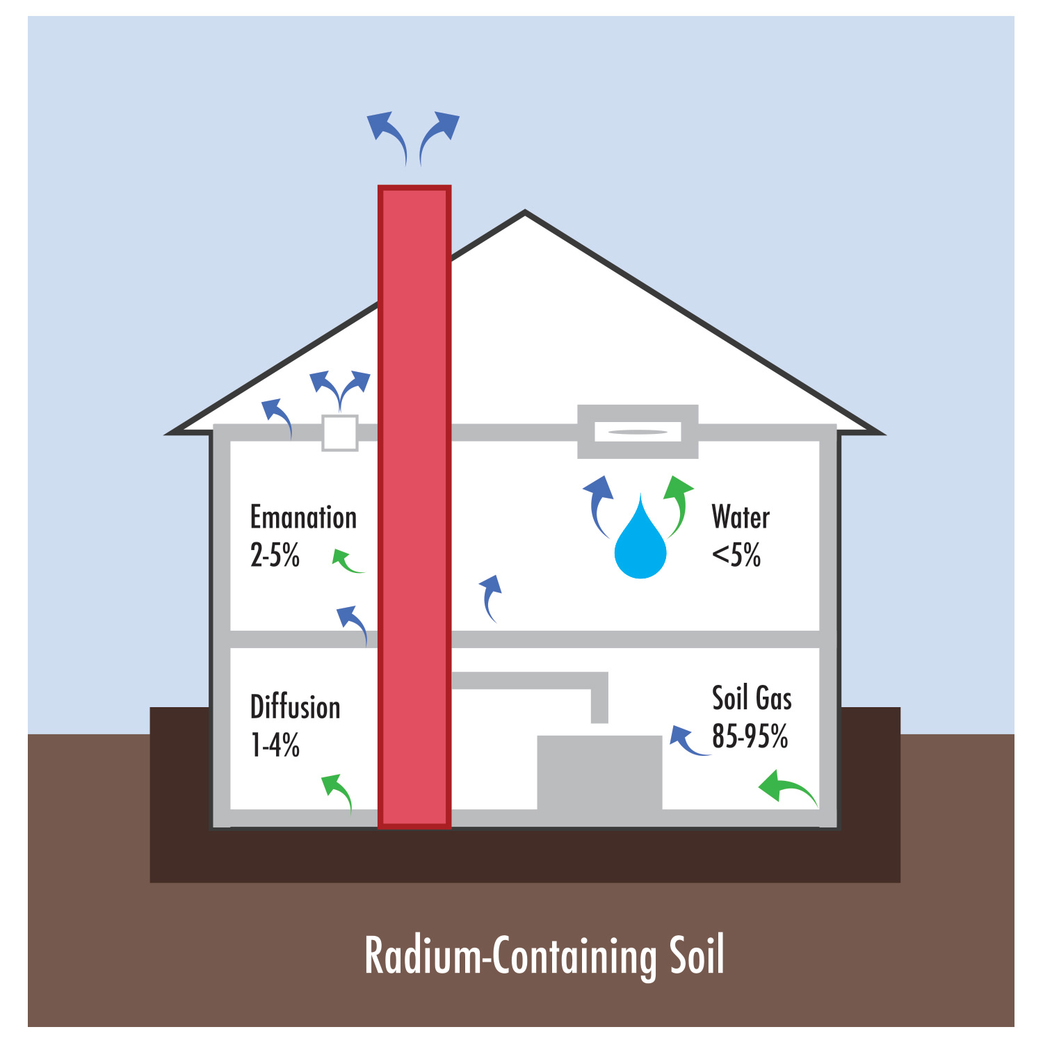 Where does radon come from?