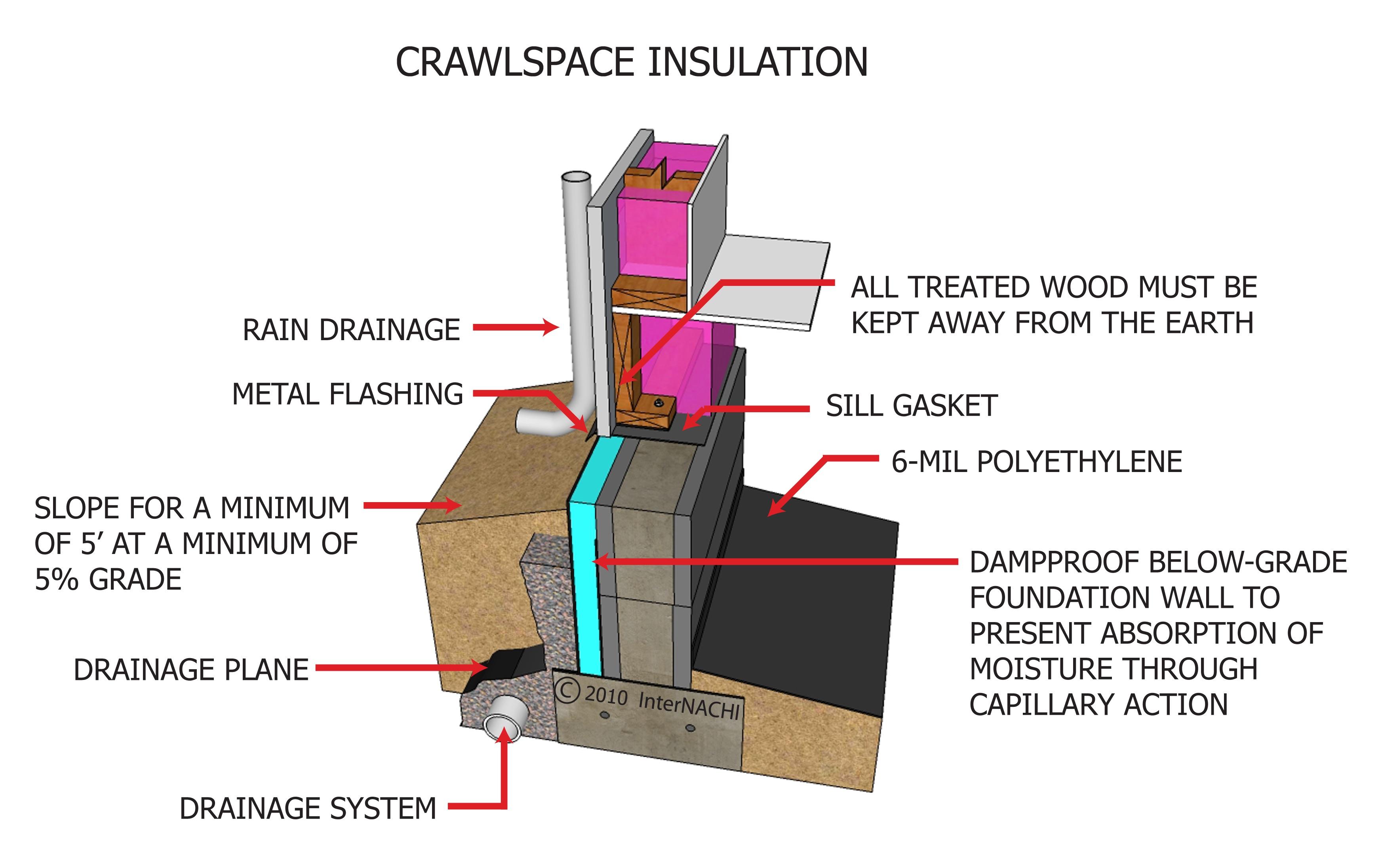 Crawlspace insulation.