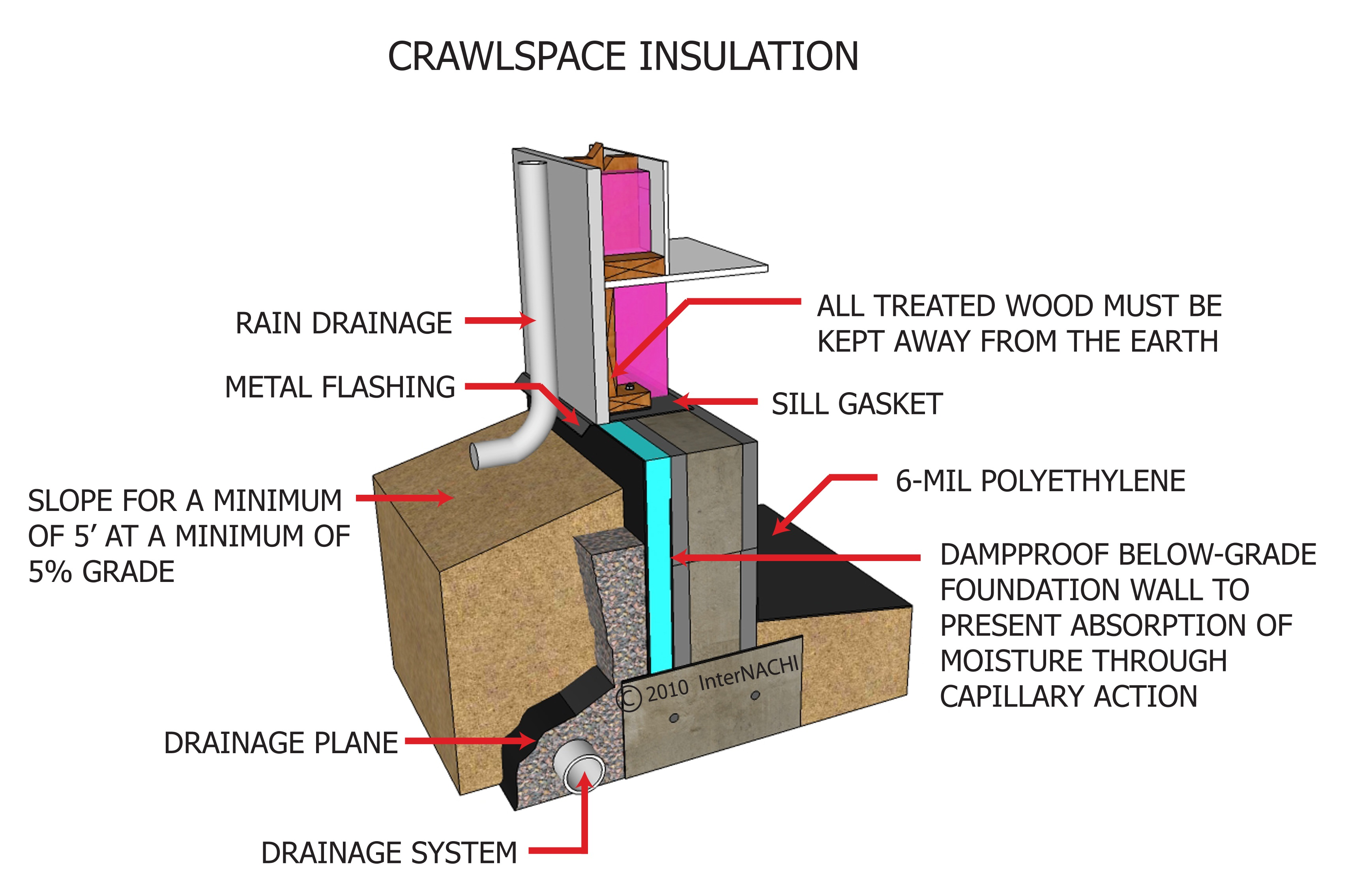 Index of gallery images insulation and energy foundation for Crawlspace foundation