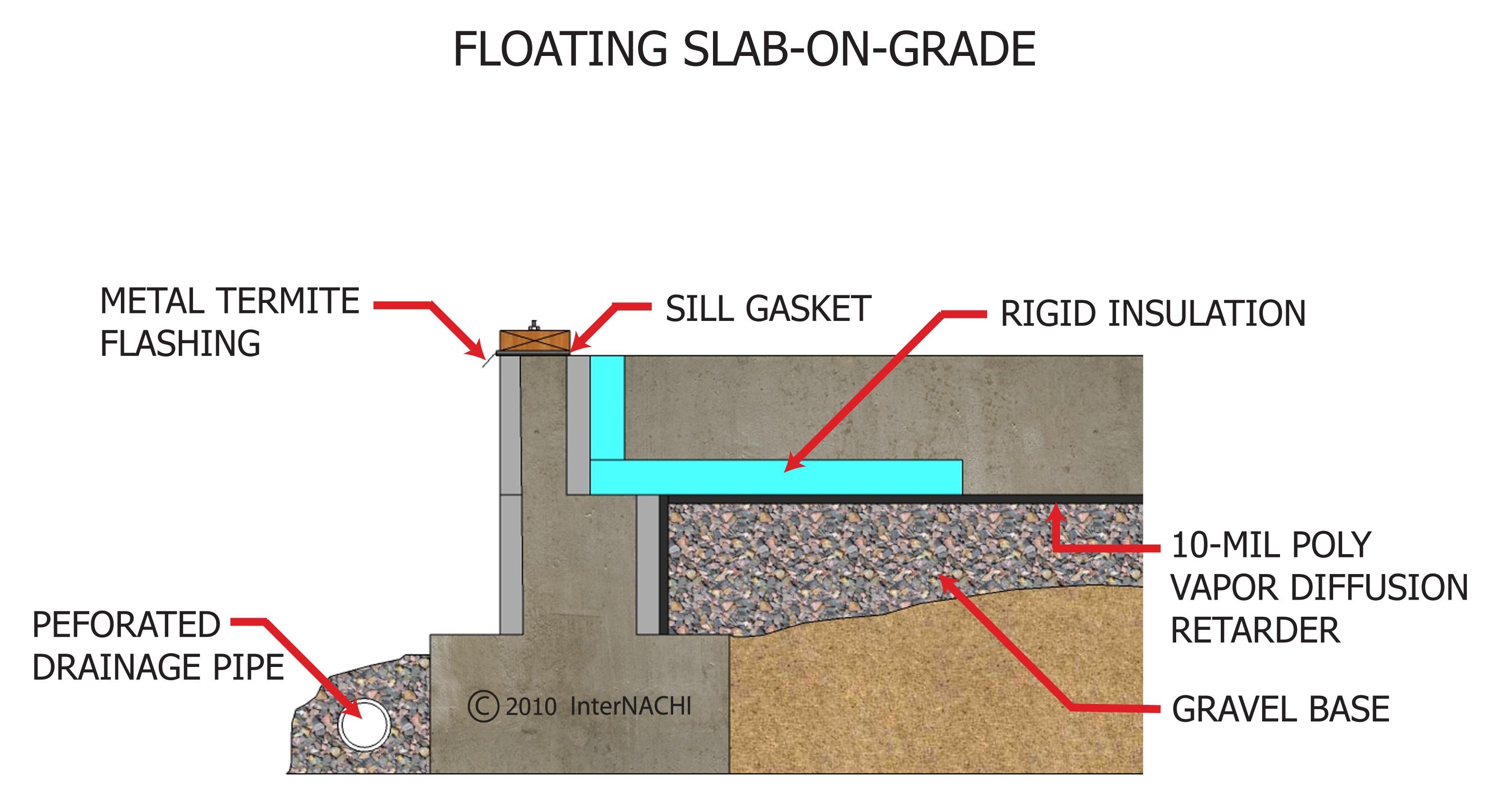 Floating slab on grade.