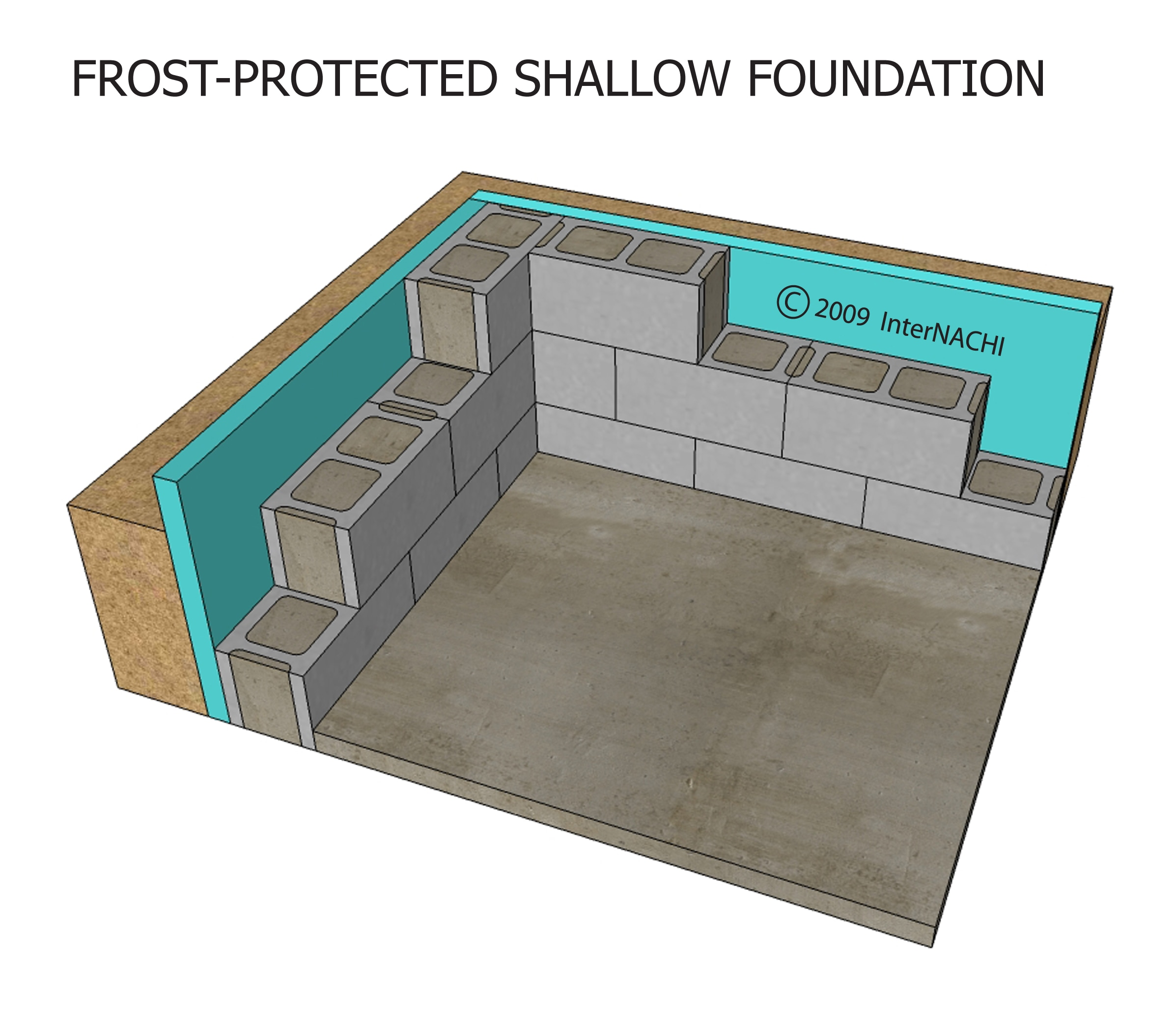 Frost-protected shallow foundation.