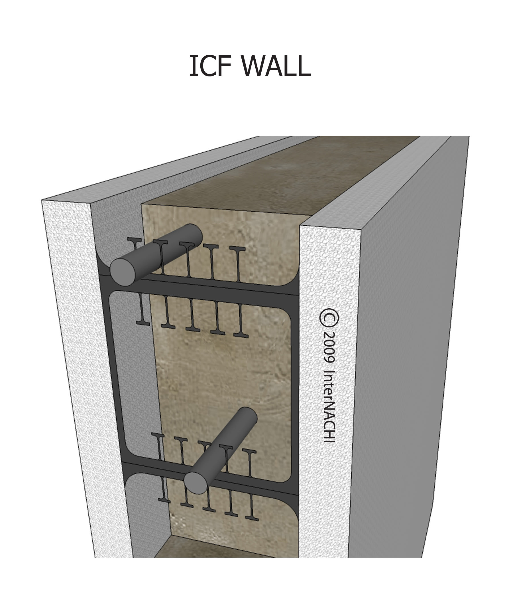 Insulated concrete form wall.