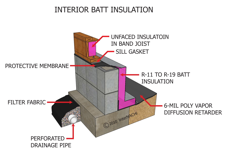 Interior batt insulation.