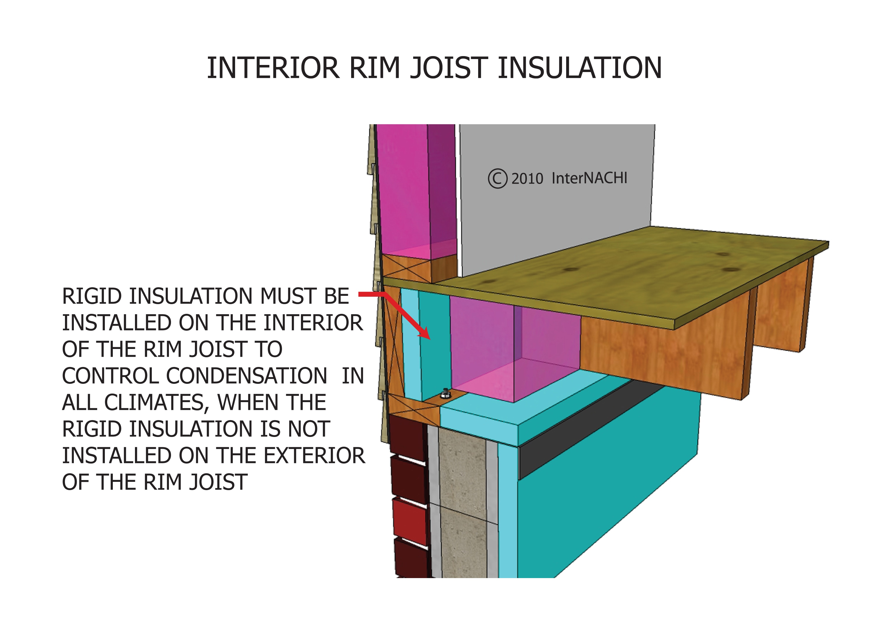 Interior rim joist insulation.