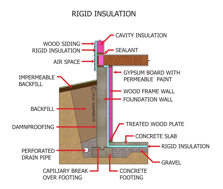 Rigid insulation.