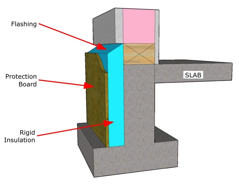 Slab edge insulation.