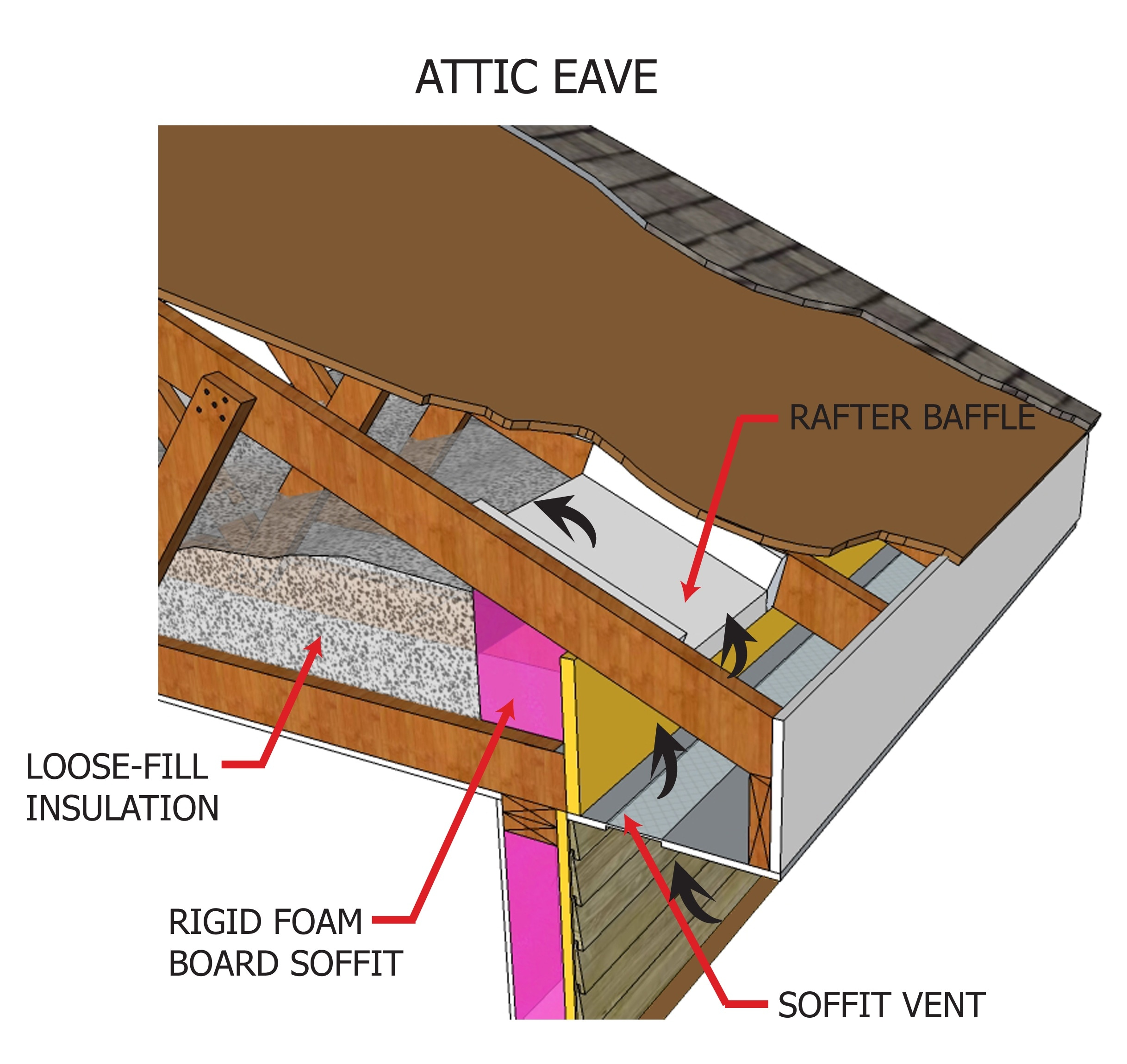 The rafter baffle provides a clear open space for ventilated air to pass between the attic insulation and the underside of the roof deck sheathing.