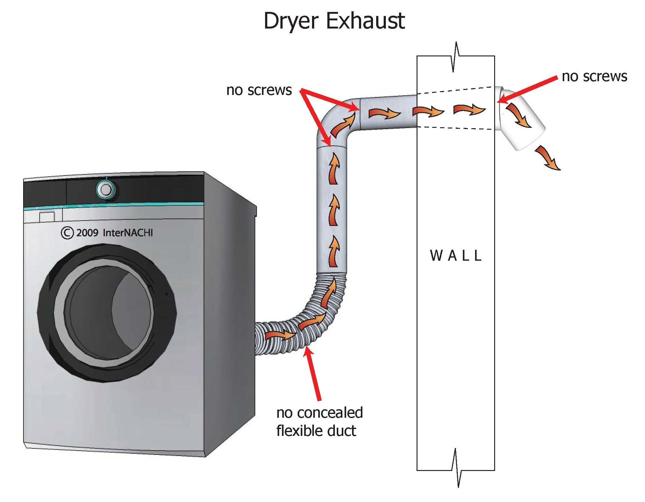 Dryer exhaust.