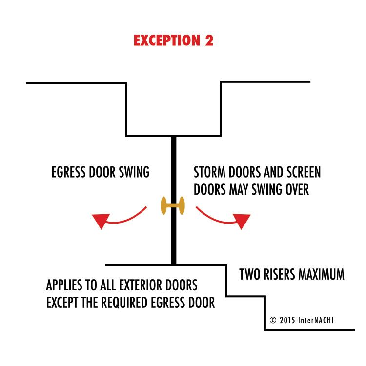 Egress door swing exception.