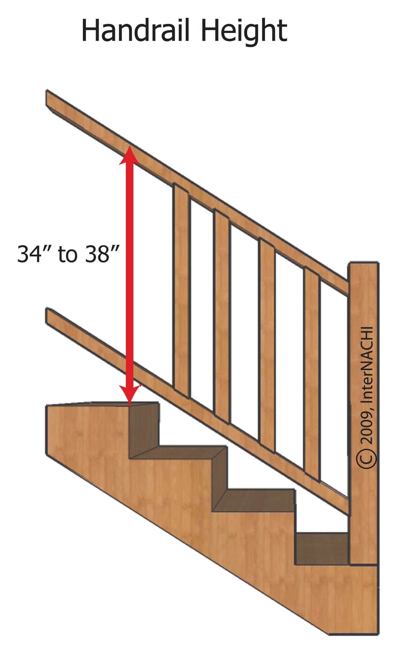 Handrail height.