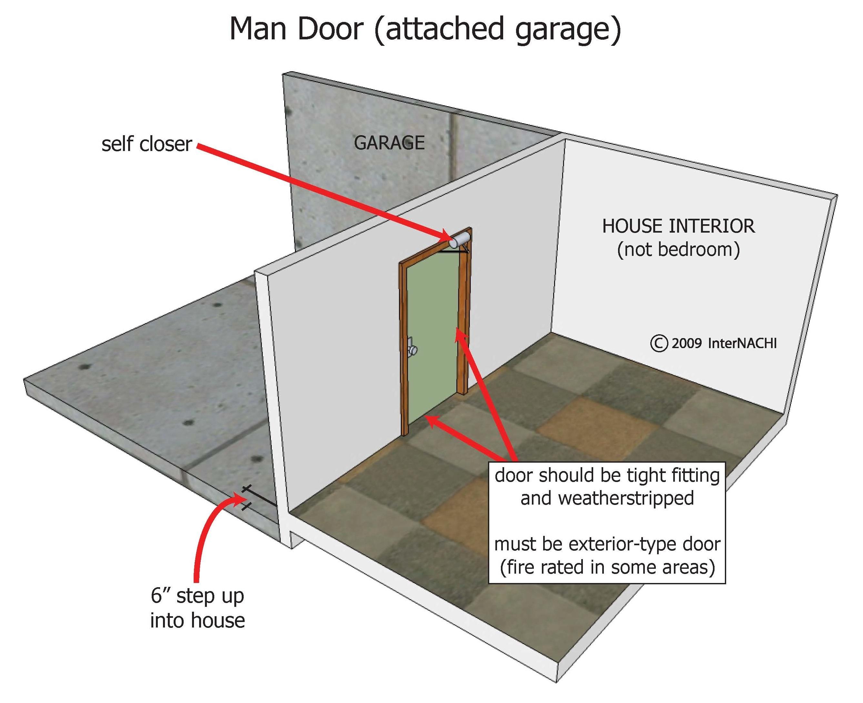 Man door to attached garage.