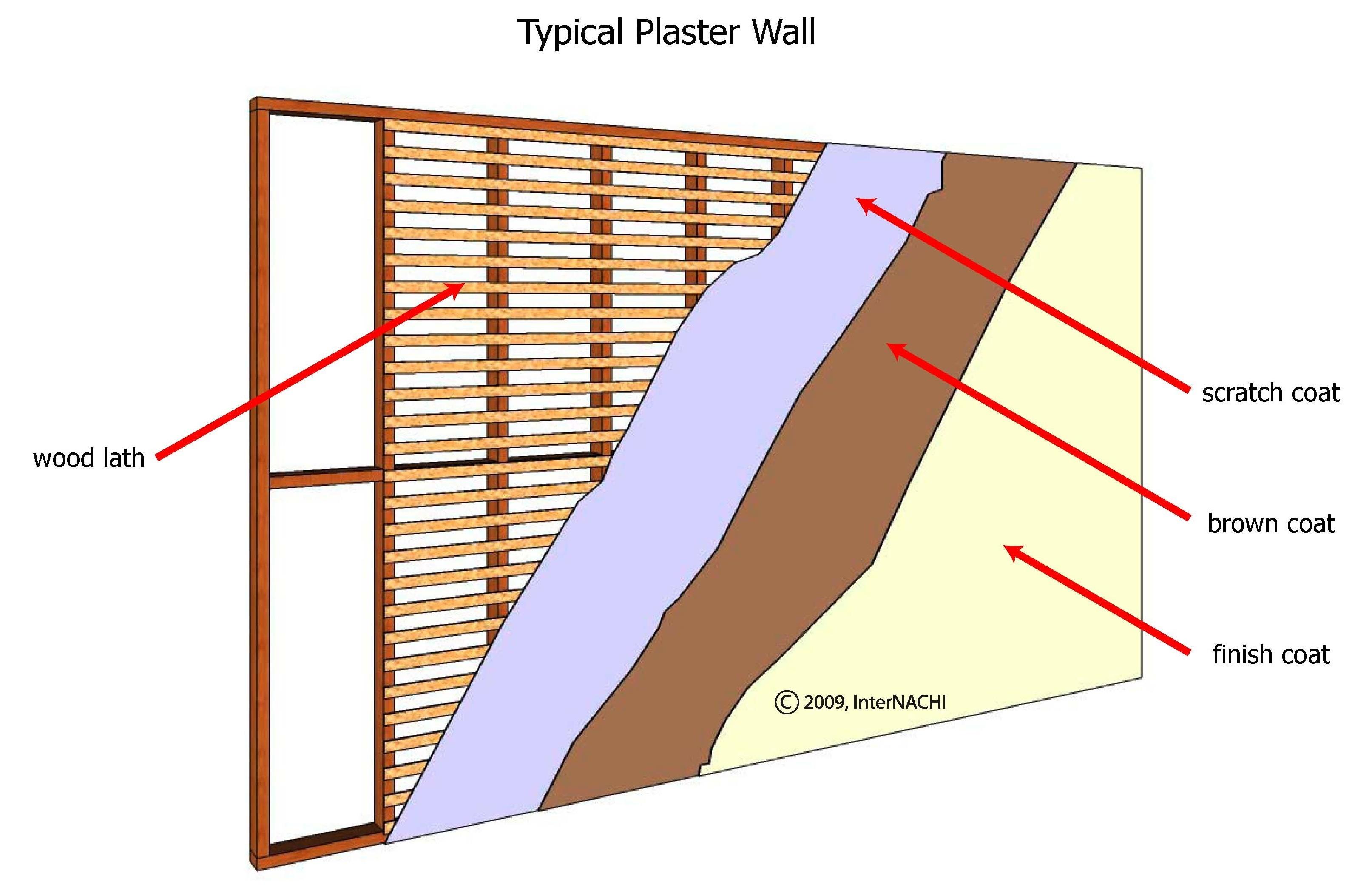 Plaster wall.